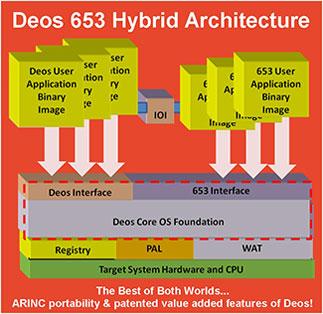 Deos-653-Architecture