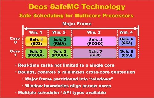 500-deos-safe-scheduling-for-multicore
