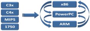 ConversionPowerPC