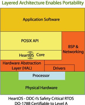 HeartOS – A POSIX-based Hard Real-time Operating System – DDC-I