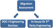 MigrationAssessment